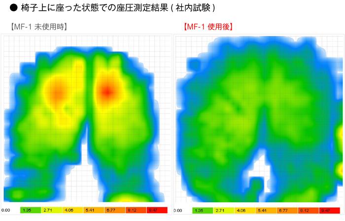 車椅子専用クッション MF-1 座圧測定結果