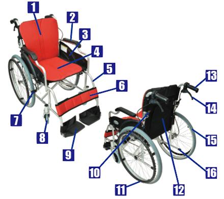 車椅子の部位名称一覧
